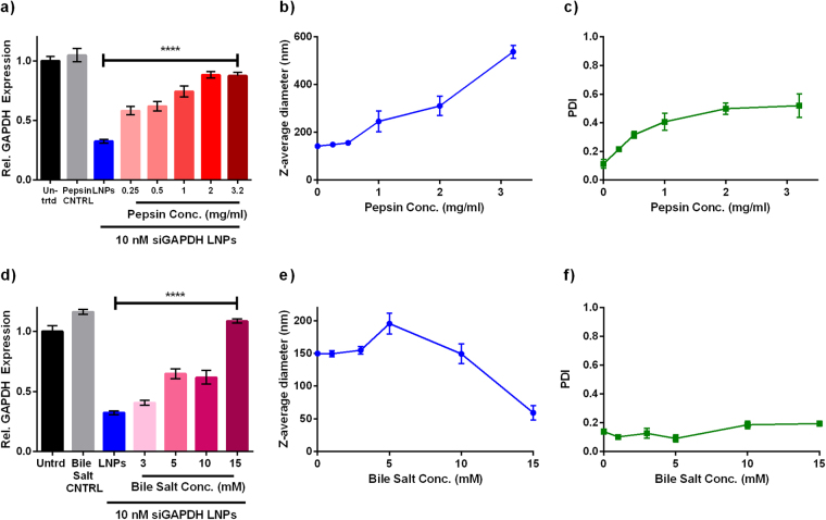 Pepsin and bile salts inhibit gene silencing in a dose-dependent manner. After formulation, LNPs were diluted in pepsin or bile salt solutions and then incubated at 37 °C for 30 minutes. ( a ) LNPs silenced GAPDH less effectively (siRNA dose = 10 nM) with increasing pepsin concentration. Pepsin alone did not affect GAPDH expression (gray bar). A one-way ANOVA indicated significance. ****p