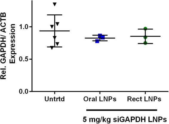 LNPs did not significantly silence GAPDH in the mouse colon. Mice received either an oral gavage or rectal administration of LNPs at an siGAPDH dose of 5 mg/kg. Mice were sacrificed 24 hours later. The colons were first washed with PBS and the intestinal mucosa was scraped off in the rectal area for mRNA extraction and qPCR. (n = 3).