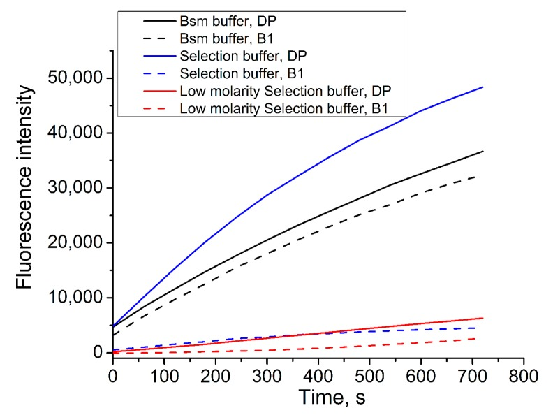 Kinetics of Bsm DNA polymerase reaction (after subtraction of the background) monitored by spectrofluorimeter in different buffers and probes. Conditions: buffer, 0.2 mM dNTP, 0.05 pmol/μL FP, 1.6 pmol/μL PR, 0.1 U/μL BSM DNA polymerase, 0.1 pmol/μL DP/B1.
