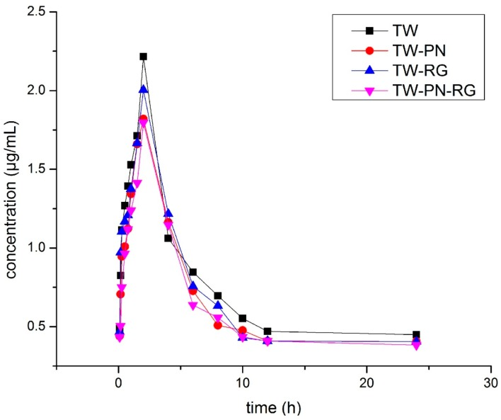 The plasma concentration-time curves of triptolide in rats.