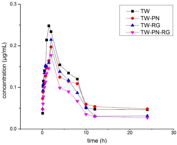 The plasma concentration-time curves of wilforlide A in rats.