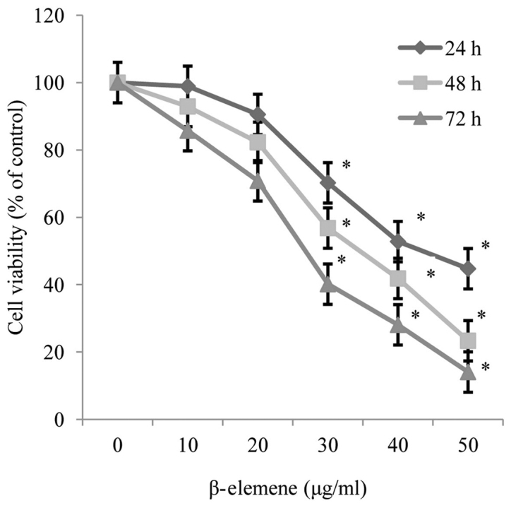 β-elemene inhibits the proliferation and survival of SiHa cells. Following treatment of SiHa cells with increasing doses of β-elemene (0–50 µg/ml) for 24, 48 and 72 h, the MTT assay was used to detect the proliferation and survival of SiHa cells. Each test was conducted in triplicate. Values presented represent the mean ± standard deviation of the three independent experiments. *P