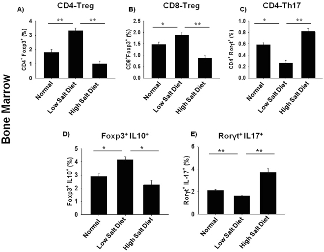 High dietary salt intake enhances bone loss by modulating Th17-Treg cell balance. Cells from bone marrow (BM) of normal, low salt diet (LSD) and high salt diet mice groups (HSD) were isolated at the end of experiment, labelled and analysed by flow cytometry for percentage of <t>Foxp3</t> + and Rorγt + , IL-10 + Foxp3 + and Rorγt + IL-17 + cells. Gating was first performed for CD4 + and later analysed for the expression of CD4 + Foxp3 + (Tregs), CD4 + Rorγt + (Th17), CD4 + IL-10 + (Tregs) and CD4 + IL-17 + (Th17). ( A ) Average percentage of CD4 + Foxp3 + T cells ( B ) Average percentage of CD8 + Foxp3 + T cells ( C ) Average percentage of CD4 + Rorγt + T cells. ( D ) Average percentage of Foxp3 + IL-10 + (Treg). ( E ) Average percentage of Rorγt + IL-17 + (Th17). The results were evaluated by using ANOVA with subsequent comparisons by Student t test for paired or nonpaired data, as appropriate. Analysis was performed using Sigma plot software (Systat Software, Inc., Germany). Values are reported as mean ± SEM (n = 10) and similar results were obtained in three independent experiments. Statistical significance was defined as p ≤ 0.05 (*p ≤ 0.05, **p ≤ 0.01, ***p ≤ 0.001) with respect to low salt diet group.