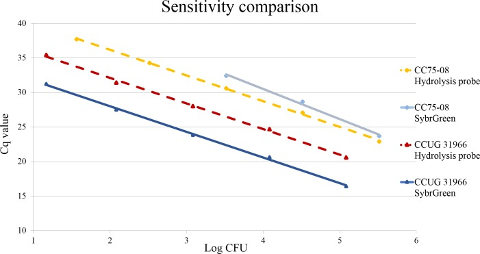 Increased PCR sensitivity for CC75-08 in the hydrolysis probe PCR. Analytical sensitivity equal for S . aureus (CCUG31966) in hydrolysis probe PCR and <t>SybrGreen</t> PCR. Analytical sensitivity increased for CC75 lineage/ S . argenteus (CC75-08) strains in hydrolysis probe PCR.