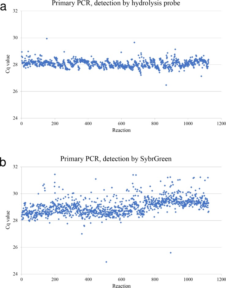 Increased stability using hydrolysis probe PCR. Cq values from PCR control collected during one year from hydrolysis probe PCR (a) and SybrGreen PCR (b) show increased stability in hydrolysis probe PCR.