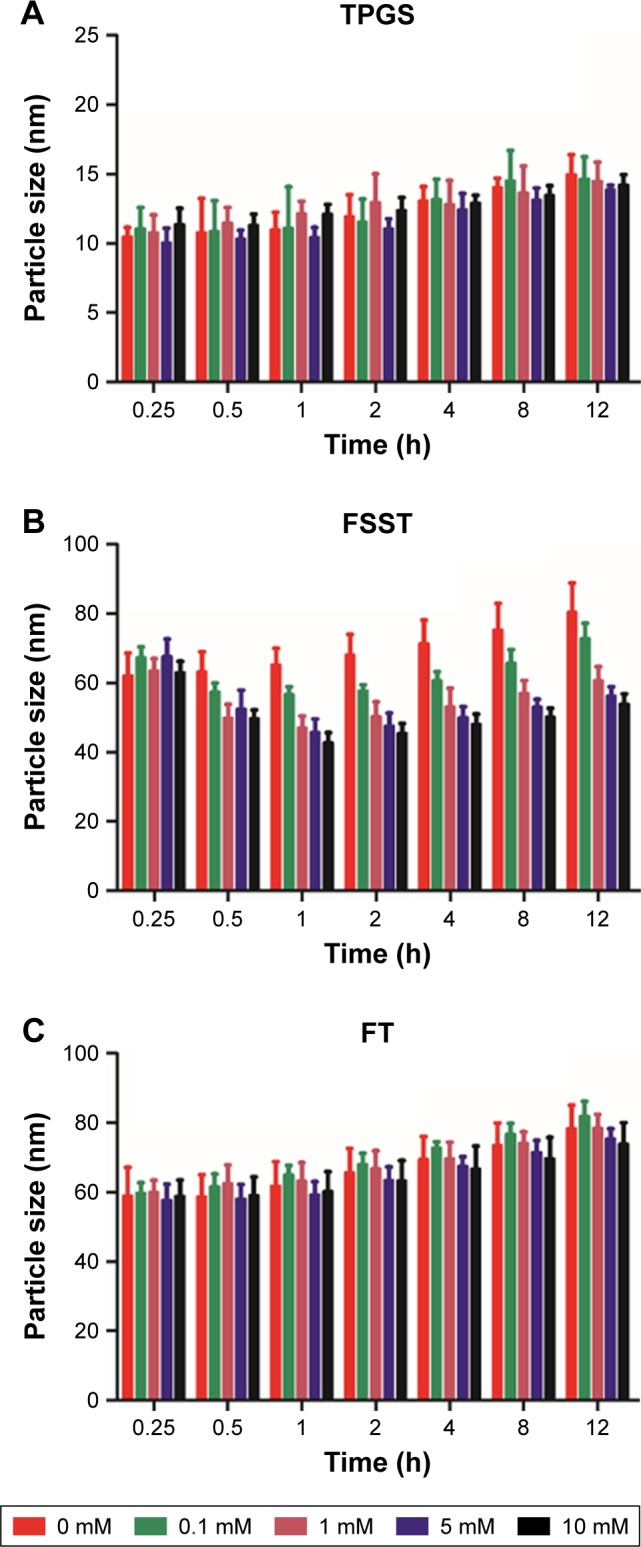 The particle size changes of ( A ) TPGS, ( B ) FSST, and ( C ) FT in different incubation times with different DTT concentrations (mean ± SD, n=3). Abbreviations: DTT, dithiothreitol; FSST, F127-disulfide bond-TPGS; FT, F127-TPGS; TPGS, d -α-tocopheryl polyethylene glycol 1000 succinate.