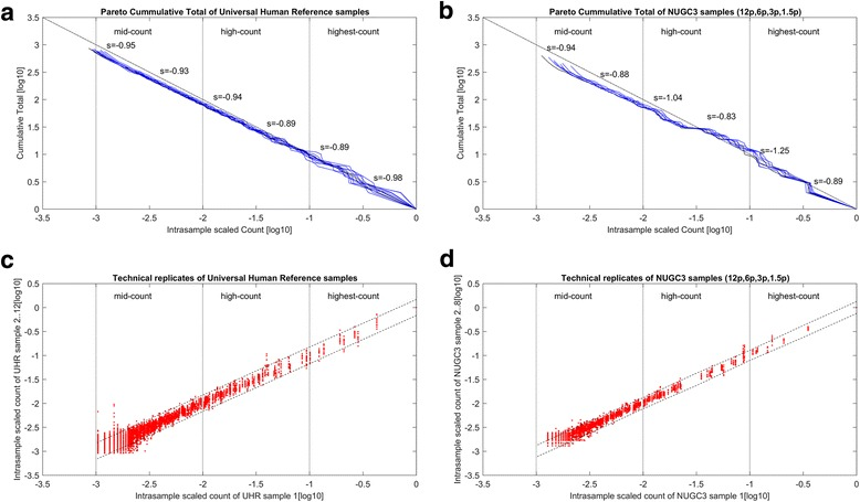 Post power-law correction, Pareto distributions and scatterplots of spike-in background and dilution datasets. a and b give the Pareto distribution plots of the scaled background counts from the spike-in background and NUGC3 dilution dataset respectively, after the power-law correction was applied. Both plots are segmented into the highest-count to lowest-count regions based on an order of magnitude per segment ( see vertical dotted lines across horizontal axis ). Both plots display a power-law distribution with a more uniform slope throughout all count segments. In fact, the power-law correction estimates how the true underlying distribution should have been without aliasing. Meanwhile, c and d show that the corrected count values exhibit less heteroskedasticity across all count segments and variation among the replicates with the increase in slope values after the power-law correction. Finally, the minimum count value of each replicate has increased such that the uncorrected count values previously ( See Fig. 2C and D ) in the low and lowest-count segment have now been moved into the mid-count segment