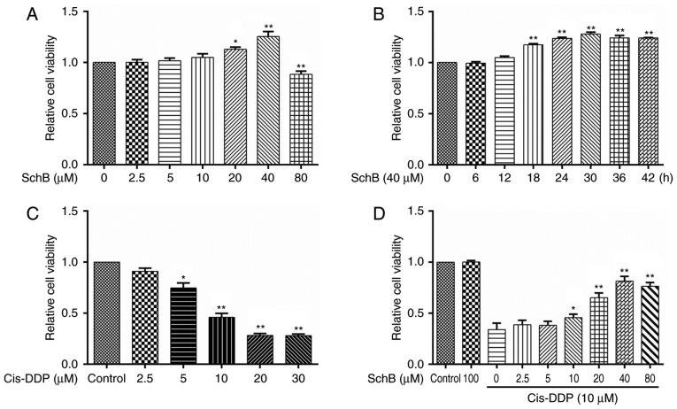 Effects of SchB on the cis-DDP-induced loss of viability of HK-2 cells. (A) HK-2 cells were incubated with SchB at different concentrations (0, 2.5, 5, 10, 20, 40 and 80 µ M) for 24 h. Cell viability was then determined using a Cell Counting kit-8 assay. (B) HK-2 cells were incubated with 40 µ M SchB for 0, 6, 12, 18, 24, 30, 36 and 42 h, and the cell viability was then determined. (C) HK-2 cells were incubated with cis-DDP at different concentrations (0, 2.5, 5, 10, 20 and 30 µ M) for 24 h, and cell viability was then determined. (D) Cells were pre-incubated with different concentrations of SchB (0, 2.5, 5, 10, 20, 40 and 80 µ M) for 2 h and then stimulated with 10 µ M cis-DDP for 24 h. The viability of the cells was determined. Data are presented as the mean ± standard deviation (n=3). (A-C) * P