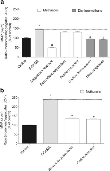6-OHDA (100 μM) effects in the presence or absence of seaweeds extracts (1 mg/mL) in mitochondrial membrane potential of SH-SY5Y cells after 3 h ( a ) and 6 h ( b ) of incubation. The results were obtained by the ratio between the monomers/aggregates of JC-1. The values in each column represent the mean ± standard error of the mean (SEM) of 3 or 4 independent experiments. Symbols represent statistically significant differences ( p