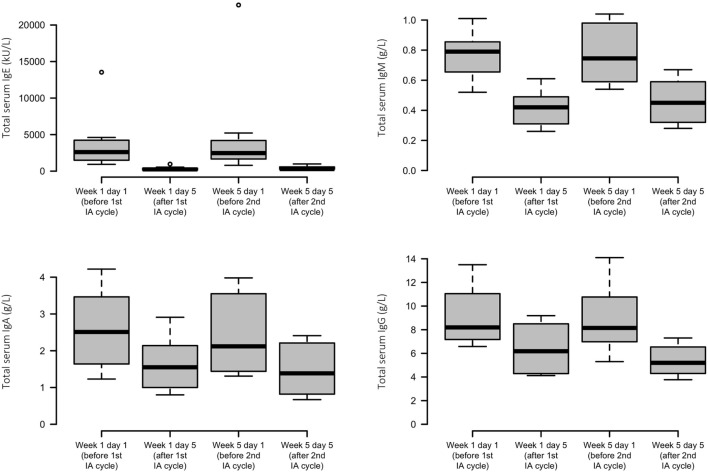 Effects of immunoadsorption (IA) on serum immunoglobulin levels. Box plots of peripheral IgE, IgM, IgA, and IgG levels of the study patients before and after each IA cycle; n = 6–8 patients (varying by time point and analyte).