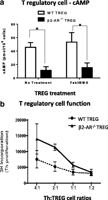 TREG cells lacking β2-AR expression exhibit decreased intracellular cAMP levels and TREG cell suppressive function. TREG cells (CD4 + CD25 + ) with (WT TREG) or without (β2-AR −/− TREG) β2-adrenergic receptors were negatively isolated and; ( a ) assessed for cyclic-AMP levels after lysing using RIA. ( n = 5 in triplicate) * P ≤ 0.05 between groups where indicated. b co-cultured with wildtype CD4 + CD25 − naive Th cells using artificial Th cell activation (anti-CD3 and anti-CD28) for 72 h. Th cell proliferation was assessed using 3H–thymidine incorporation. * P