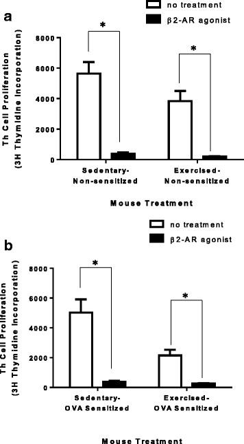 Treatment with formoterol is sufficient to increase TREG suppressive function. TREG cells isolated from all experimental mouse groups (S, E, SO, EO) were treated with a β2-adrenergic receptor agonist (formoterol) for 30 min. Formoterol-treated TREG cells were co-cultured with untreated non-sensitized naive Th cells using artificial Th cell activation (anti-CD3 and anti-CD28) for 72 h. Th cell proliferation was assessed using 3H–thymidine incorporation. a non-sensitized TREG cells (S and E). ( n = 7–10) * P