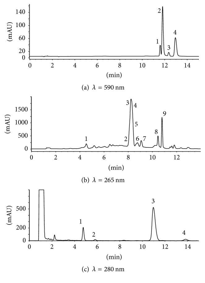 HPLC chromatograms of extracts from H. perforatum flowers. (a) Detection of hypericins at 590 nm. 1 : protopseudohypericin; 2 : pseudohypericin; 3 : protohypericin; and 4 : hypericin. (b) Detection of phenols and flavonoids at 265 nm. 1 : chlorogenic acid; 2 : rutin; 3 : hyperoside; 4 : isoquercitrin; 5 : miquelianin; 6 : acetyl hyperoside; 7 : quercitrin; 8 : quercetin; and 9 : biapigenin. (c) Detection of phloroglucinols at 280 nm. 1 : hyperfirin, 2 : adhyperfirin; 3 : hyperforin; and 4 : adhyperforin.