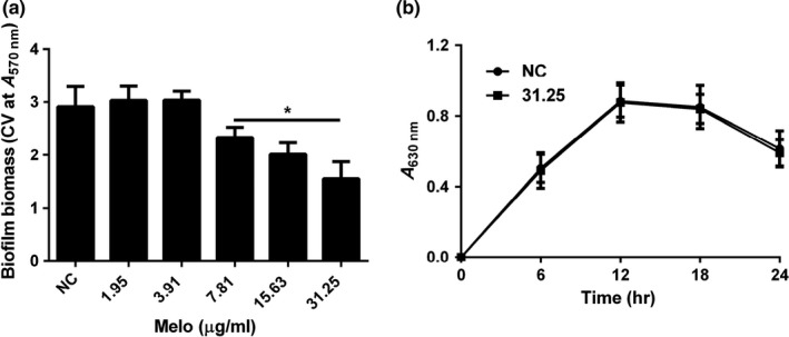Effect of Melo on biofilm and planktonic cell of PAO 1. (a) Biofilm formation was indicated by A570 nm in microplate with CV staining; (b) Growth curves of PAO 1 with and without Melo. Total planktonic cell growth was traced by measuring A630 nm. Bars indicated standard error ( SE ) of the mean. * indicates that the mean A570 nm is statistically different from the control group with p