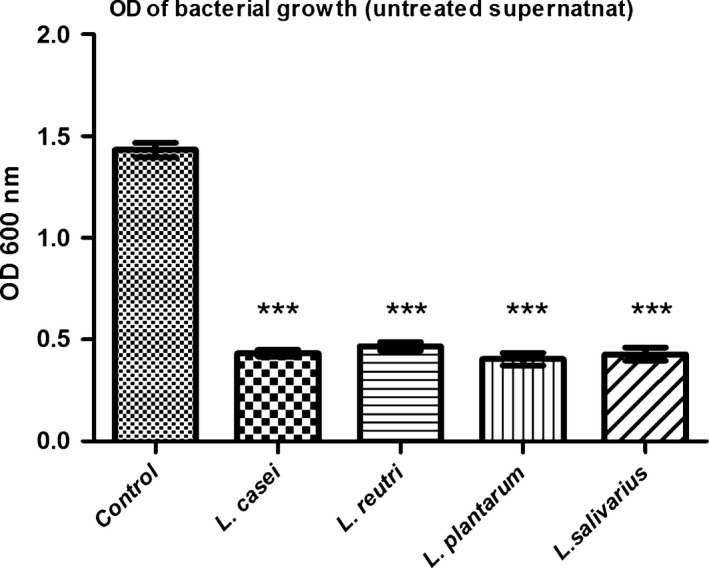 Streptococcus mutans growth in the presence of untreated Lactobacillus sp. supernatant. Optical density (OD) of Streptococcus mutans growth in the presence of untreated Lactobacillus sp. supernatants ( L. casei , L. reuteri , L. plantarum and L. salivarius ). Control: Streptococcus mutans growth in BHI broth. Untreated: spent culture supernatant (SCS). Data are expressed as the mean ± S.D., *** P
