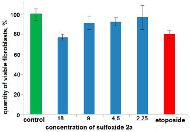 The results of the MTS-based assay of cytotoxicity of sulfoxide 2a in the concentration range from 18 to 2.25 mM. Control is presented by 1.5% solution of ethyl alcohol. Cytostatic compound of comparison is etoposide (1.25 mM, Calbiochem, USA).