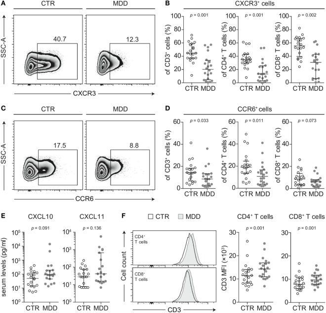 CXCR3 and CCR6 expression in T cells of major depressive disorder (MDD) patients and non-depressed controls. (A) CXCR3-expressing T cells were identified by flow cytometric analysis of peripheral blood mononuclear cells from MDD patients and matched non-depressed controls (CTR). Displayed values are frequencies of CXCR3 + T cells expressed as a percentage of live CD3 + lymphocytes from a representative case–control pair. (B) Percentages of CXCR3-expressing total T cells, <t>CD4</t> + , and CD8 + T cells were quantified in our cohort ( n = 40). (C,D) Similar analyses were conducted for the surface expression of CCR6 on total T cells as well as on the CD4 + and CD8 + T cell subsets. (E) The CXCR3 ligands CXCL10 and CXCL11 were quantified in sera of MDD patients and matched controls using a cytometric bead array ( n = 38). (F) Surface CD3 MFI levels were measured by flow cytometric analysis of CD4 + and CD8 + T cells from MDD patients and matched controls ( n = 40). All graphs depict medians with interquartile ranges. For all comparisons, the Wilcoxon signed-rank test was used. SSC-A, side scatter-area; CXCR3, CXC-chemokine receptor type 3; CCR6, CC-chemokine receptor type 6; MFI, median fluorescence intensity.