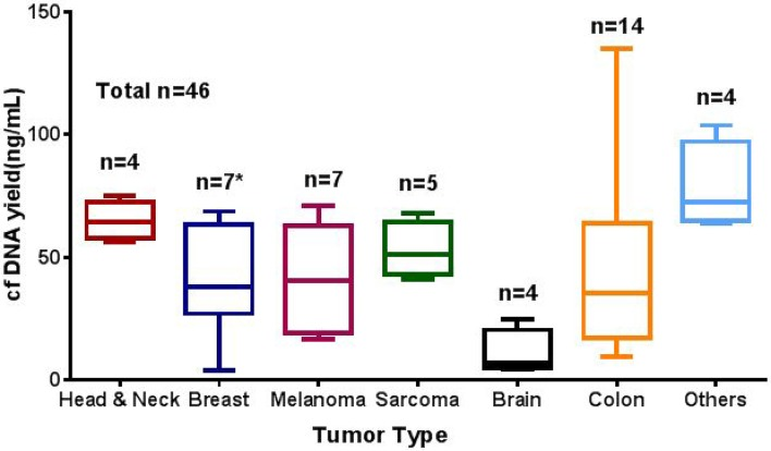 Average cfDNA yield (ng/mL) in different solid tumor types studied cfDNA extracted using the QIAamp Circulating Nucleic Acid Kit and quantified using the Qubit dsDNA HS Assay cfDNA yield (ng/mL). n represent the number tested for each tumor type. * one sample excluded from graph due to high cfDNA concentration (769 ng/mL).