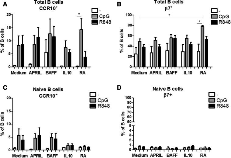 Retinoic acid affects homing marker expression on mature CpG‐ODN stimulated B cells, Percentages of homing molecules CCR10 + (A,C) and β7 + (B,D) on total peripheral blood (A,B) and naïve (C,D) B cells after 6 days culture with T cell independent B cell class switch inducing factors in combination with CpG‐ODN or R848 as measured by flow cytometry. Data shown as mean + SEM, A and B: n = 5 donors per group, combined graph of three separate experiments, Repeated measures ANOVA, Tukey post‐hoc test, * p