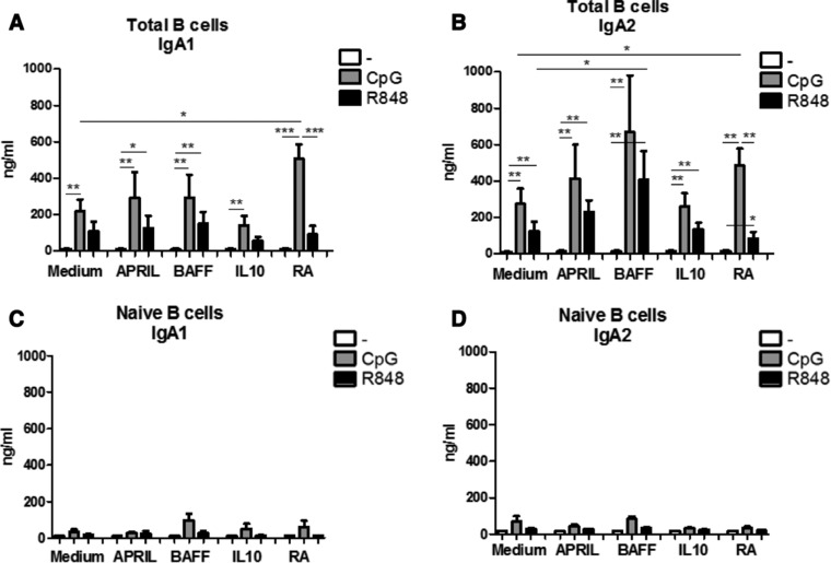 BAFF and Retinoic acid differentially affect IgA1 and IgA2 production in mature stimulated B cells. IgA1 (A,C) and IgA2 (B,D) production by total peripheral blood (A,B) or naïve (C,D) B cells left unstimulated or stimulated for 6 days by CpG‐ODN or R848 in combination with T cell independent B cell class switch inducing factors as measured by IgA1 and IgA2 specific ELISA. Data shown as mean + SEM, A and B: n = 8–14 donors per group, combined graph of five separate experiments * p