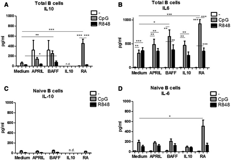 BAFF and Retinoic acid differentially affect IL‐10 and IL‐6 production. IL‐10 (A, C) and IL‐6 (B,D) production by total peripheral blood (A,B) or naïve (C,D) B cells left unstimulated or stimulated for 6 days by CpG‐ODN or R848 in combination with T‐cell independent B‐cell class switch inducing factors as measured by Cytometric Bead Array on a flow cytometer in the supernatant of 6‐day‐old cultures. Data shown as mean + SEM, A and B: n = 8–14 donors per group, combined graph of five separate experiments, C and D: 3–5 donors per group, combined graph of two separate experiments * p