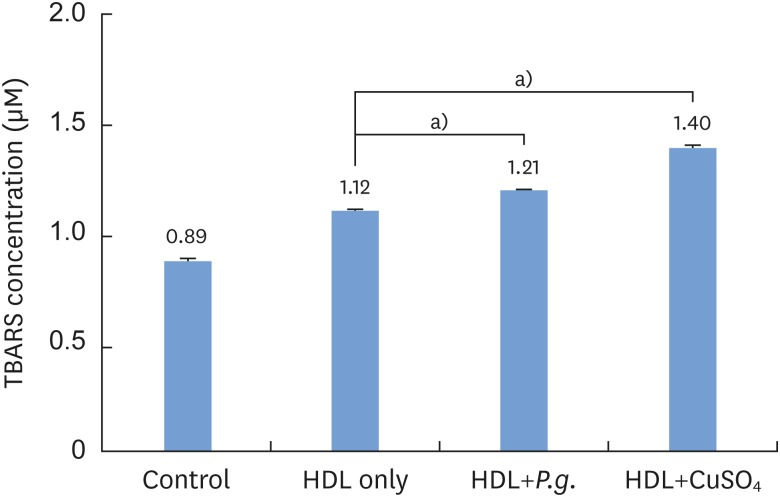 Quantification of Porphyromonas gingivalis -induced HDL oxidation using a TBARS assay. HDL: high-density lipoprotein, TBARS: thiobarbituric acid-reactive substances, Control: sample without HDL and Porphyromonas gingivalis , P.g. : Porphyromonas gingivalis . a) Statistically significant ( P