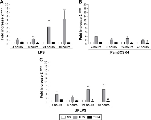 The effects of LPS, Pam3CSK4, and UPLPS on TLR2 and TLR4 expression. COPD alveolar macrophages were left untreated or stimulated with LPS (1 μg/mL; n=6) ( A ), Pam3CSK4 (0.1 μg/mL) ( B ), or UPLPS (0.1 μg/mL; n=5 different donors) ( C ) for 4, 6, 24, and 48 hours. TLR2 and TLR4 gene expression was measured by qPCR and fold change was normalized to GAPDH . Paired t -tests were carried out to compare fold induction to unstimulated time-matched controls. *,**Indicates significantly increased above unstimulated time-matched control ( p