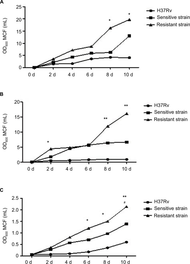 Growth profiles of MTB in standard, hypoxic and nutrient starvation conditions at different culture time points. Notes: ( A ) MTB incubated under standard conditions in 7H9 medium. Difference in growth ability became apparent on the eighth day, and resistant strains grew more rapidly than H37Rv ( P
