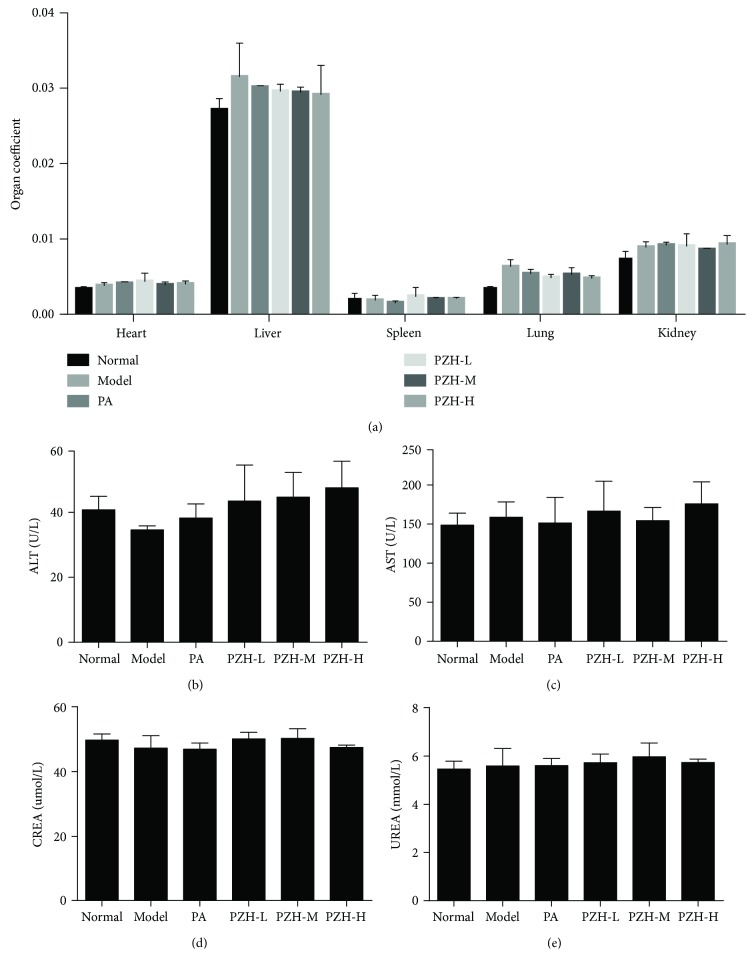 PZH has no significant toxicity in EAE rats. (a) The organ coefficient of several organs from the respective group was detected. The levels of <t>ALT</t> (b) and <t>AST</t> (c) for hepatotoxicity as well as CREA (d) and UREA (e) for nephrotoxicity were shown, respectively.