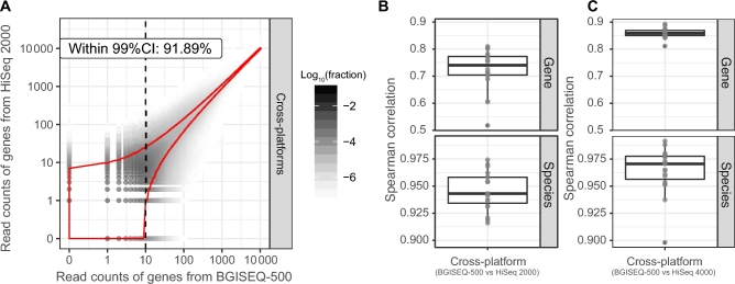 Evaluation of inter-platform consistency. For 19 cross-platform replicates at 99% CI, 91.89% genes in the BGISEQ-500 datasets showed the expected mapped read count fluctuations using HiSeq 2000 (A). The Spearman correlation analyses revealed high agreement within 19 pair of platform replicates between BGISEQ-500 and HiSeq 2000 (B) (an average Spearman's  rho  of 0.724 at gene level [top] and 0.948 at species level [bottom]) and between BGISEQ-500 and HiSeq 4000 (C) (an average Spearman's  rho  of 0.859 at gene level [top] and 0.965 at species level [bottom]).