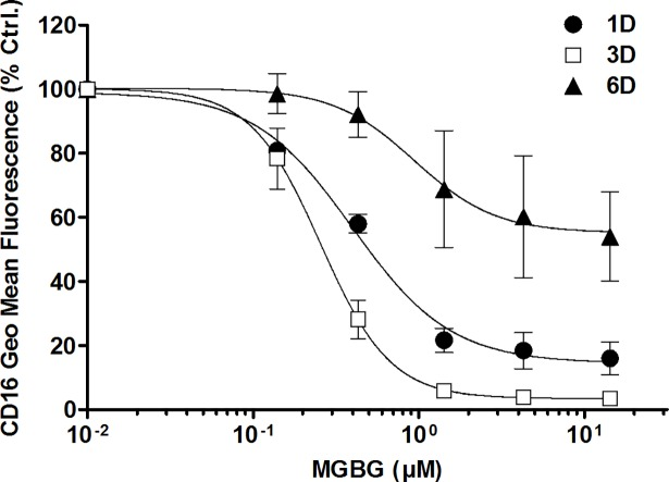 MGBG showed greater inhibition on CD16 expression in monocytes than that in differentiated macrophages. Monocytes were isolated from PBMCs using CD14 microbeads. Cells were cultured for 1, 3, and 6 days with various concentrations of MGBG, and collected for CD16 expression measurement using flow cytometry. MGBG showed greater inhibitory effect on CD 16 expression in 1 and 3 day monocytes than that in differentiated macrophages. The average CD16 geometric mean fluorescence was measured at 108, 448, and 249 for 1, 3, and 6 day untreated cells, respectively. n = 4, means and SEM.