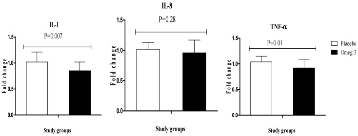 Effect of 6-week supplementation with omega-3 or placebo on expression ratio of IL-1, IL-8, and TNF-α gene in PBMCs of GDM women.