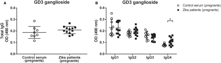 Increased levels of IgG4 autoantibody against to GD3 ganglioside in Zika virus infection during pregnancy. ELISA plates coated with GD3 ganglioside (20 µg/ml) were incubated with 1:100 dilution of sera from pregnant patients with Zika infection or control healthy pregnant individuals. The sera was obtained after pregnancy, and the reaction was developed with (A) anti-total IgG or (B) anti-Ig-specific subclasses conjugated to HRP. Scatter plots show individual values for each Zika-infected patient ( n = 12) and healthy individual ( n = 8). Means of data points for each individual ± SE are shown. Differences between groups are significant *( p ≤ 0.05).