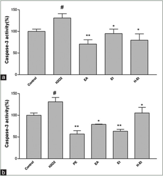 The effect of selected Artemisia turanica (6.25 μg/mL) (a) and Artemisia turcomanica extracts (6.25 μg/mL) (b) extracts on the caspase-3 activity. Caspase-3 activity was measured by colorimetric detection and expressed as percent of control. Data are expressed as the mean ± standard error of the mean of three separate experiments. # P