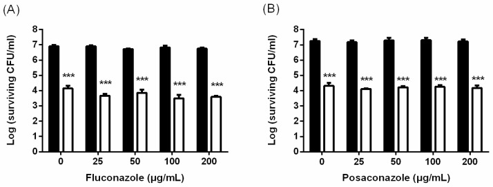 The effect of treatment combining PDI and an azole class of antifungal agents against C. albicans biofilms. Biofilm cells were incubated with 2.5 mM TBO and then exposed to 50 J/cm 2 of light. After PDI, different concentrations of fluconazole ( A ) and posaconazole ( B ) were added and incubated for 24 h, then subjected to a plate count. ■: antifungal agents only. ☐: PDI plus antifungal agents. Each value is the mean obtained from three independent experiments ± SD. *** p
