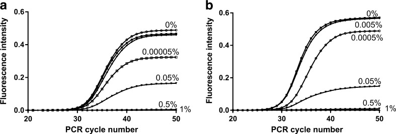 EvaGreen real-time polymerase chain reaction results with different amounts of whole blood in the reactions. Two different assays were applied, targeting either a the invA gene of Salmonella enterica serovar Typhimurium DNA with 0.052 ng DNA added or b the RB1 gene of human DNA with 2 ng DNA added