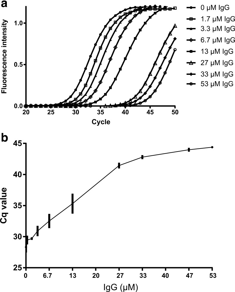 EvaGreen real-time polymerase chain reaction results with different amounts of immunoglobulin G (IgG). The assay targeting the invA gene of Salmonella enterica serovar Typhimurium was applied, and 52 pg DNA was added to the reactions. a Real-time polymerase chain reaction amplification curves with increasing amounts of IgG and b the generated Cq values, with error bars representing the standard deviation, n = 3. Cq quantification cycle