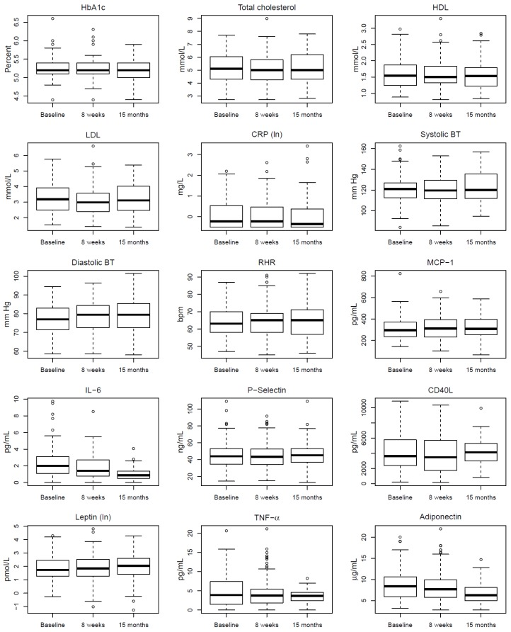 Changes in <t>HbA1c,</t> lipids, CRP, Blood pressure, RHR and selected biomarkers according to time; baseline, 8-week follow-up and 15-month follow-up. Plots are based on participants observed at all three time points.