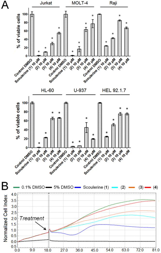 Cytotoxicity of scoulerine ( 1 ), ( 2 ), ( 3 ) and ( 4 ) following a single-dose exposure at a concentration of 10 µM. Cell proliferation and viability of Jurkat, MOLT-4, Raji, HL-60, U-937 and HEL 92.1.7 cells measured by using XTT assay 48 h after treatment. Viability is referred to cells treated with 0.1% DMSO (Control DMSO). Data are shown as mean values ± SD of at least three independent experiments. *Significantly different to control (P ≤ 0.05) ( A ). Dynamic real-time xCELLigence screen of proliferation and cytotoxicity over 62 h. The human A2780 ovarian carcinoma cells in the logarithmic growth phase were treated. The negative control cells were exposed to 0.1% DMSO (vehicle) and 5% DMSO was used as a positive control. The plot is representative of at least three experiments performed ( B ).