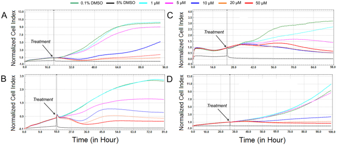 Dynamic real-time monitoring of proliferation and cytotoxicity using the xCELLigence system dedicated to adherent cell lines. Growth kinetics of human A549 lung carcinoma ( A ), A2780 ovarian carcinoma ( B ), SK-BR-3 breast adenocarcinoma ( C ) and MCF-7 breast adenocarcinoma ( D ) cells treated with scoulerine. Cells treated with 0.1% DMSO were used as vehicle control and 5% DMSO treated cells were used as positive control. The normalized cell index was measured over 72 h. Plots shown are representative of at least three replicate experiments in each case.