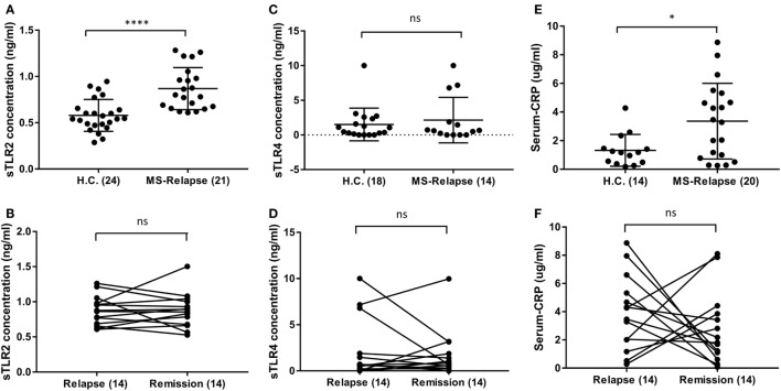 Level of soluble TLR2 (sTLR2), sTLR4, and hsC-reactive protein (CRP) measured by enzyme-linked immunosorbent assay in the sera of relapsing-remitting (RR) MS (RRMS) patients and compared with HC. The data are presented as mean ± SD. (A) sTLR2 measured in the serum samples from RRMS patients during relapse ( n = 21) and compared with HC ( n = 24). Mann–Whitney test showed significantly higher sTLR2 values during relapse ( P