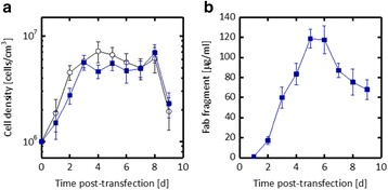Production of Fab fragment under optimal conditions in a shake-flask culture. Cells at a density of 1 x 10 6 cells/cm 3 were transfected with 5 μg/(10 6 cells) of DNA (Hc:Lc gene ratio = 3:7) using 10 μg/(10 6 cells) of PEI in the serum-free medium PSFM-J1.Transfected cells were incubated at 24 °C. a Density of viable cells. Density of untransfected cells (open circles) is also shown. b Concentration of Fab fragments in the culture supernatant. Bars represent the means ± S.D. obtained from eight ( a ) or three ( b ) different determinations
