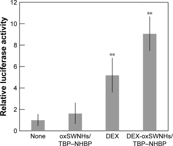Effects of DEX-oxSWNHs on GR transcriptional activity. ST2 cells were transfected with pBV2-MMTV-LUC and incubated with oxSWNHs/TBP–NHBP, DEX, or DEX-oxSWNHs/TBP–NHBP on Ti plates. Error bars indicate standard deviation ( n =5). ** P
