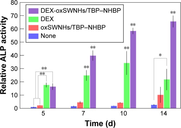 Effects of DEX-oxSWNHs on ALP activity. MC3TS-E1 cells were cultured with oxSWNHs/TBP–NHBP, DEX, or DEX-oxSWNHs/TBP–NHBP on Ti plates for 5, 7, 10, and 14 days. Error bars indicate standard deviation ( n =5). ** P