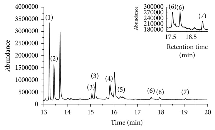 <t>GC-MS</t> chromatogram of the mixed standard solution of 7 pyrethroids. (1) bifenthrin, (2) fenpropathrin, (3) permethrin, (4) cyfluthrin, (5) cypermethrin, (6) fenvalerate, and (7) deltamethrin.