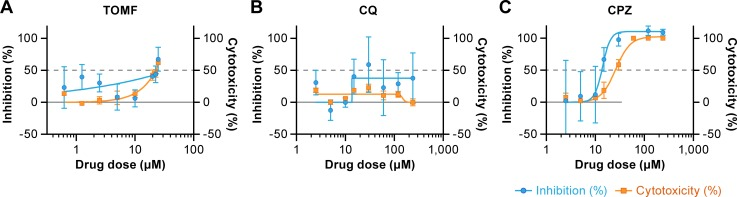 Antiviral activity of three compounds on MERS-CoV infection in MDMs. (A) Effect of pretreatment of monocyte-derived macrophages (MDMs) with toremifene (TOMF), (B) chloroquine (CQ), and (C) chlorpromazine (CPZ) prior to MERS-CoV exposure on subsequent infection. The effect of these compounds on the cytotoxicity of macrophages without virus was also studied. MERS-CoV S protein was detected in infected cells using an immunofluorescence assay. The antigen was detected with a rabbit polyclonal antibody to S protein followed by staining with Alexa Fluor 594-conjugated goat anti-rabbit antibody. Percent inhibition of MERS-CoV infection is shown in blue, and percent cytotoxicity of the compounds without virus is shown in orange. Dotted gray line indicates half maximal effective concentrations (EC 50 ) and 50% cytotoxicity concentrations (CC 50 ). The selectivity index (SI) is defined as CC 50 ÷EC 50 . Results are representative of 2 individual experiments with 3 replicates in each experiment (means ± standard error of the means [SEM]).