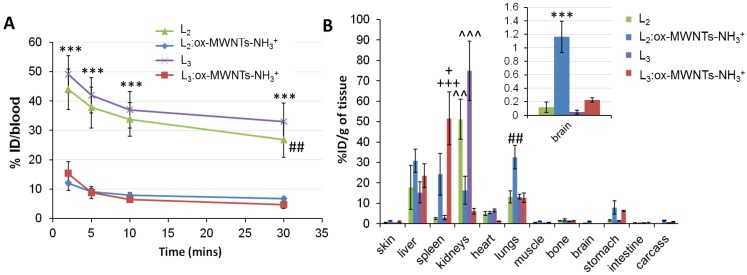 Blood and organ biodistribution profiles of 111 In-labelled L 2 and L 3 , in its free form or conjugated to ox-MWNTs-NH 3 + , following systemic administration in healthy C57BL/6 mice. Mice were injected ( via tail vein) with 111 In-labelled L 2/3 or 111 In(L 2/3 ):ox-MWNTs-NH 3 + (50 μg, 0.5 MBq). Blood was sampled at 2, 5, 10 and 30 min post-injection, followed by whole-body perfusion with heparinised saline. All major organs were immediately harvested and the radioactivity of (A) blood and (B) organs was measured by gamma counting. The Results are presented as (A) % injected dose per blood and (B) % injected dose per gram of tissue (inset: magnification of brain distribution). Statistical analysis of the results (mean ± SD, n = 3;) was performed using One-way ANOVA with Tukey's posthoc test. (A) *** p