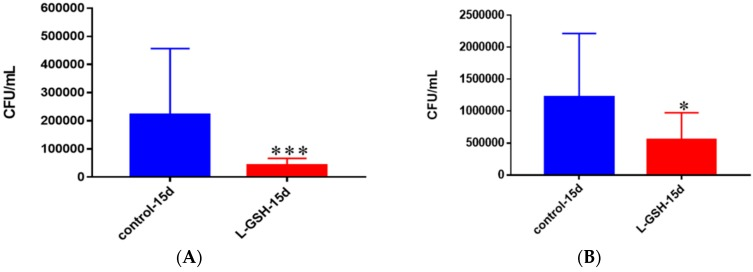 ( A ) Survival of M. tb in untreated and L-GSH granulomas of healthy individuals. All samples were separated through density dependent centrifugation from peripheral blood of volunteers and PBMCs were isolated after washes with PBS. In each category 6 × 10 4 bacteria and 6 × 10 5 immune cells were used for an MOI of 0.1:1. CFU counts of granulomas formed from healthy individuals showed a statistically significant decrease at 15 days when treated with L-GSH; ( B ) Survival of M. tb in granulomas of T2DM individuals. All samples were separated through density-dependent centrifugation from peripheral blood of volunteers and PBMCs were isolated after washes with PBS. In each category 6 × 10 4 bacteria and 6 × 10 5 immune cells were used for an MOI of 0.1:1. CFU counts of granulomas formed from individuals with T2DM showed a statistically significant decrease at 15 days when treated with L-GSH. Data represent means ± SE from eight healthy individuals and six T2DM individuals. *** p