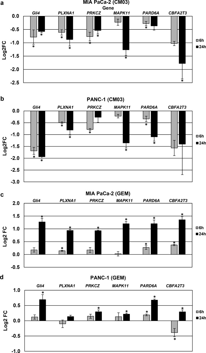 Validation of mRNA down regulation by qRT-PCR for a subset of down-regulated genes, selected from RNA-Seq experiments. (a–d) MIA PaCa-2 and PANC-1 cells were treated (a and b) with 400 nM CM03 and (c and d) with 400 nM gemcitabine, all for 6 and 24 h. Total mRNA was extracted, reverse transcribed into cDNA, and then qRT-PCR was performed. The C t values were normalized to the genomic mean of three housekeeping genes ( ACTB , GAPDH , and TUBB ), and the relative gene expression was determined using the Livak method, 2 –ΔΔ C t . The log-fold expression changes (Log 2 FC) for each gene are shown relative to vehicle-treated controls (PBS for CM03 and DMSO for gemcitabine). Student's t test along with 2 –Δ C t values were used to determine the statistical significance of the observed changes, which are the mean of in each case at least three determinations. Those genes with changes in expression with p