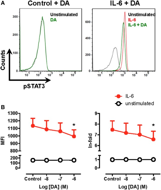 Signal transducer and activator of transcription 3 (STAT3) phosphorylation is decreased by dopamine in human monocytes. Fresh blood samples obtained from healthy donors were unstimulated or pre-incubated with dopamine (DA) in the presence or absence of interleukin (IL)-6 for 15 min. Afterwards, the extent of phosphorylated STAT3 (pSTAT3) was evaluated by intracellular immunostaining in the CD14 + population and analysed by flow cytometry using the gating strategy indicated in Figure S7 in Supplementary Material. (A) Representative histograms for pSTAT3 in peripheral blood CD14 + cells unstimulated (black lines) or treated with 1 µM DA (green lines) in the absence (left panel) or in the presence of IL-6 (right panel). The extent of pSTAT3 was also determined in peripheral blood CD14 + cells stimulated with IL-6 alone (red line). (B) The extent of pSTAT3 in unstimulated (white symbols) or IL-6 treated (black symbols) CD14 + in the presence of increasing DA concentrations was quantified as the mean fluorescence intensity (MFI) associated with pSTAT3-immunostaining (left panel) or as the ratio of the pSTAT3-associated MFI of stimulated cells to the pSTAT3-associated MFI of unstimulated cells (in-fold, right panel). Values represent mean ± SEM, n = 5. * p